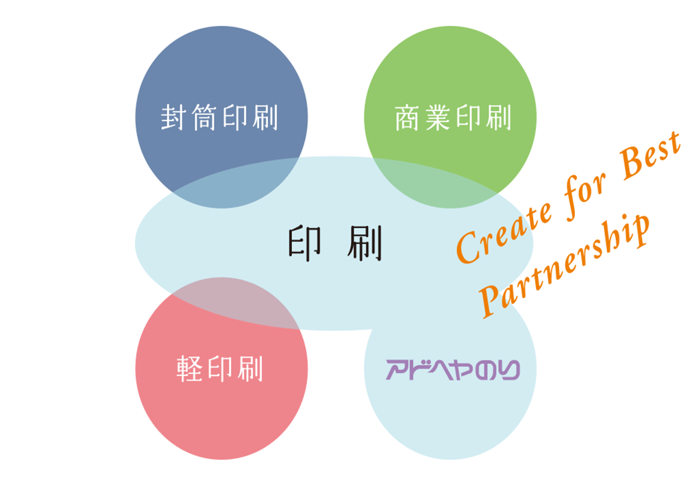 封筒印刷・商業印刷・軽印刷・アドヘヤのりなどを通じて、Create for Best Partnershipを築きます。